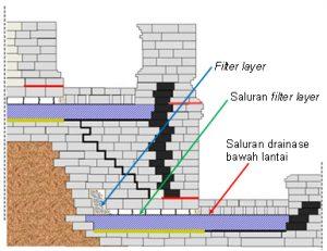 Posisi filter layer, saluran filter layer dan saluran drainase bawah lantai