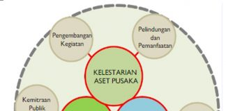 Diagram paradigma P3KP (Grand Design P3KP PUPR, 2014)