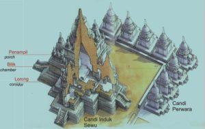 Candi Sewu, Candi Dengan Sembilan Struktur