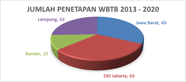 Read more about the article Daftar Penetapan WBTB Indonesia Provinsi Jawa Barat, DKI Jakarta, Banten, dan Lampung Tahun 2013-2020