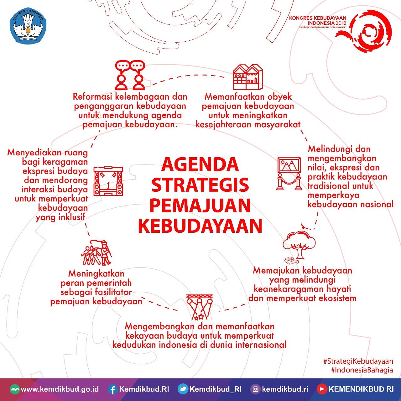 Read more about the article Terima Strategi Kebudayaan Nasional, Presiden: Kebudayaan adalah Kegembiraan
